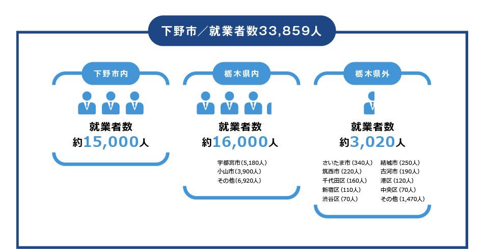 下野市の就業者数全体・33859人 下野市内の就業者数・約15000人 市外(栃木県内)の就業者数・約16000人 県外の就業者数 3020人