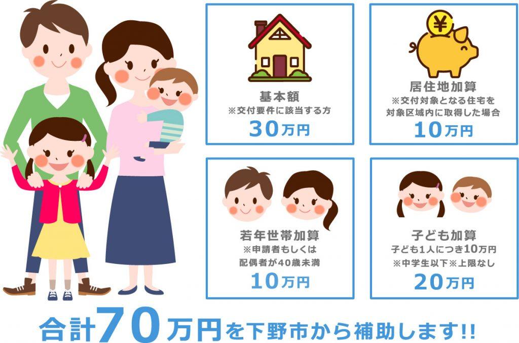 下野市・定住促進住宅新築等補助金制度・詳細